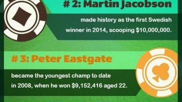 Biggest WSOP Winners Info