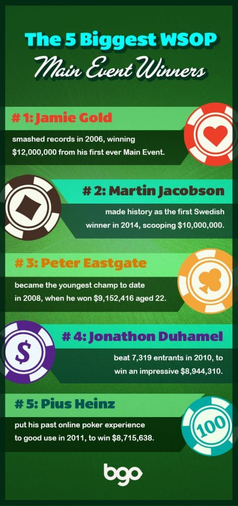 Biggest WSOP Winners Info